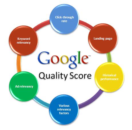 Comprendre le quality score de Google Ads