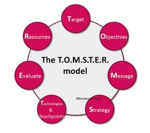 Community Management - Les médias sociaux - Modele Tomster