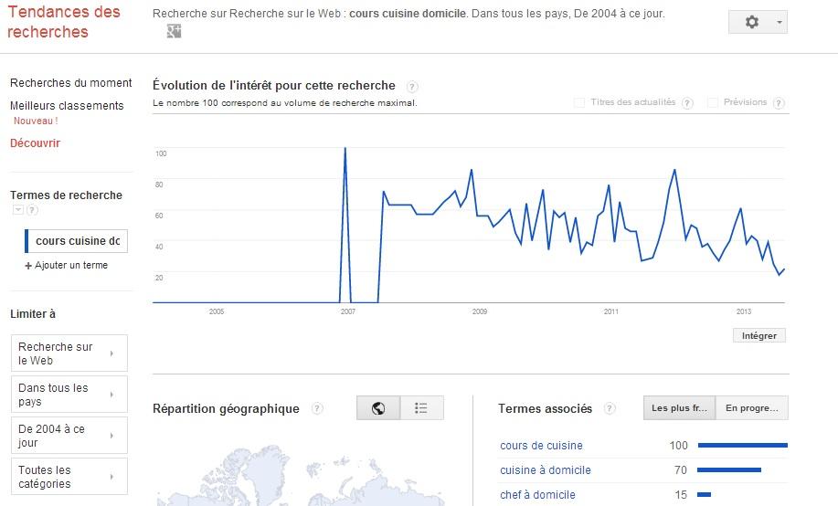 SEO - Auditer son positionnement - mots clés - cours de cuisine Google Trend