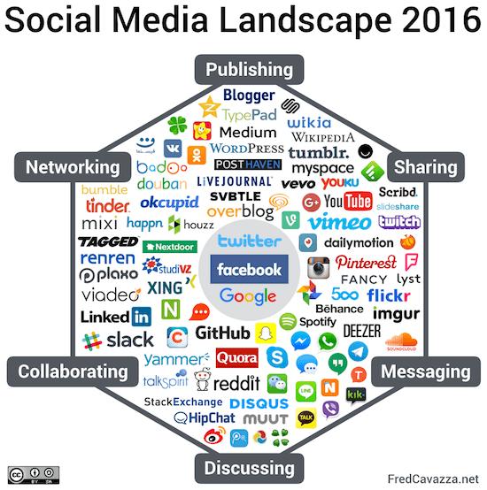 c'est quoi les medias sociaux
