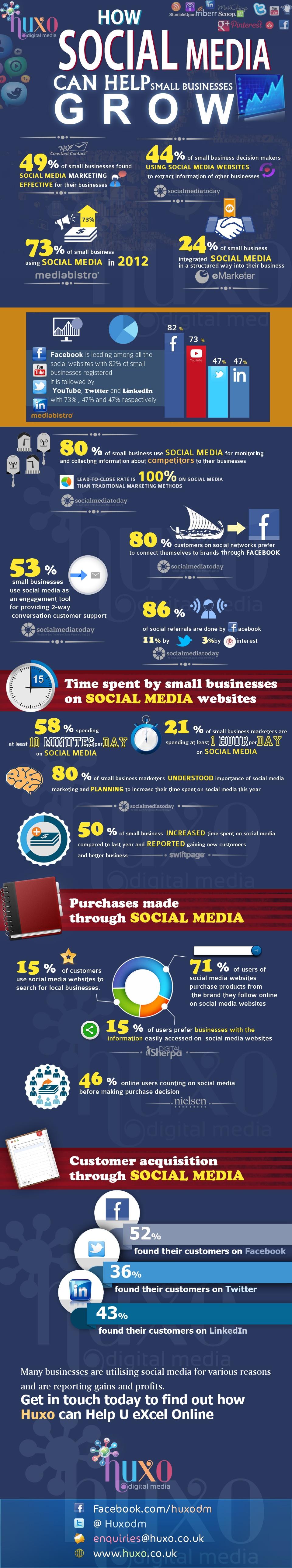 Comment les médias sociaux servent les TPE/PME