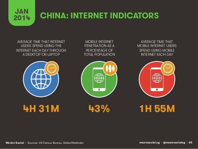 Usages d'internet en Chine via mobile