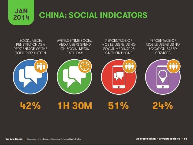 Social Media - La Chine