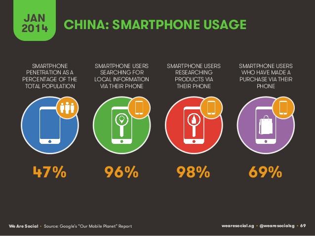 La Chine et les Smartphones