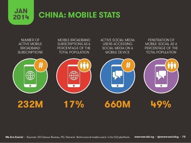 Le marché du mobile en Chine