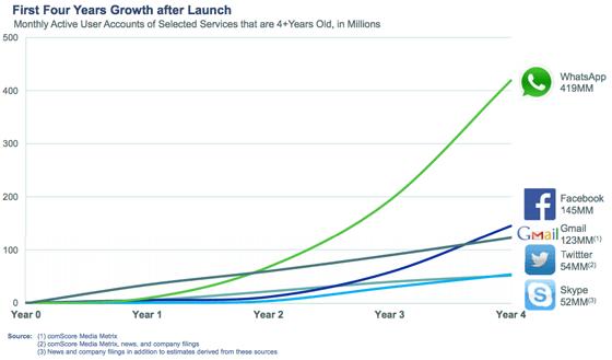 Facebook rachète WhatsApp - WhatsApp, une croissance supérieure à Facebook, Gmail, Twitter et Skype