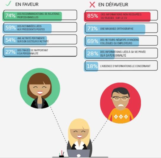 Personal Branding - Les recruteurs et Google