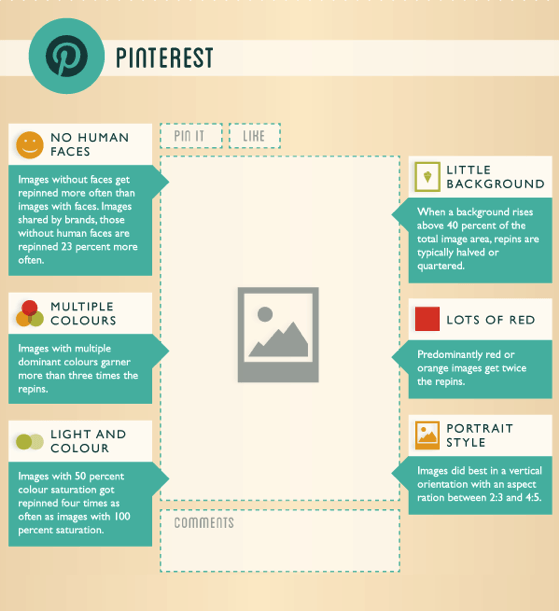 Comment faire Pinterest