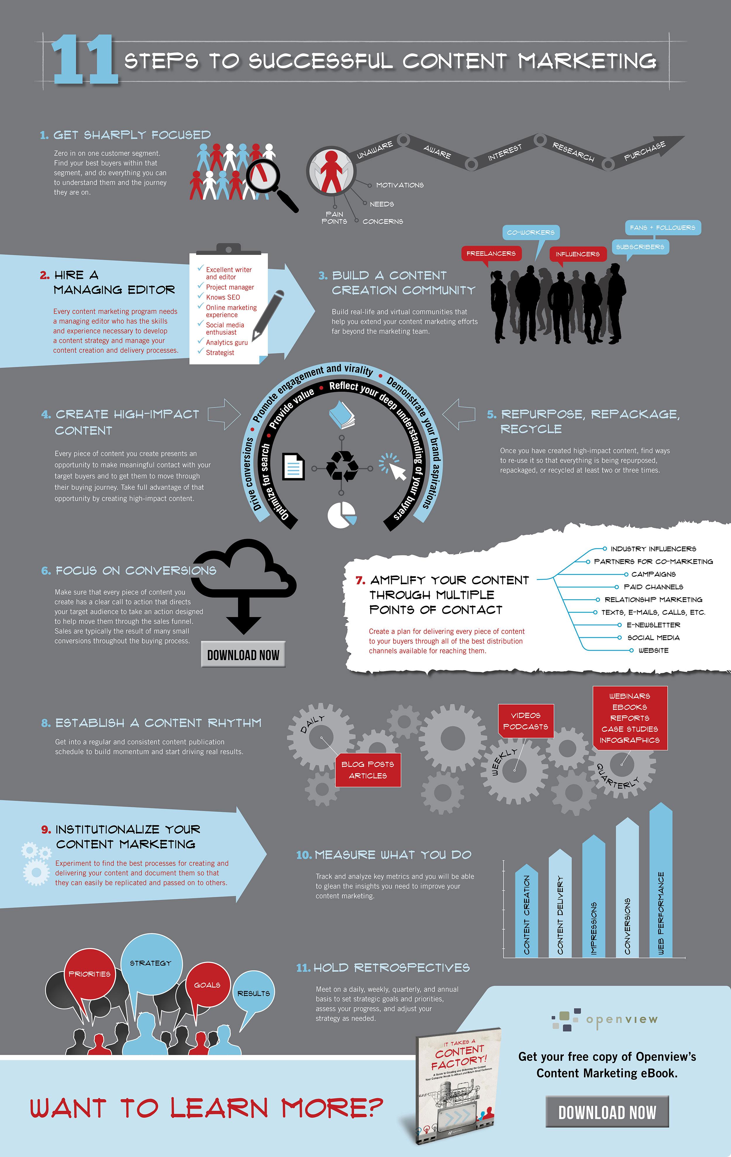 11 étapes pour créer une stratégie de contenu