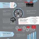 11 étapes pour un marketing de contenu efficace [Infographie]