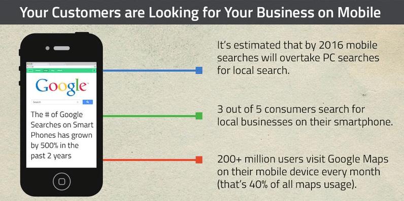 La recherche mobile Google
