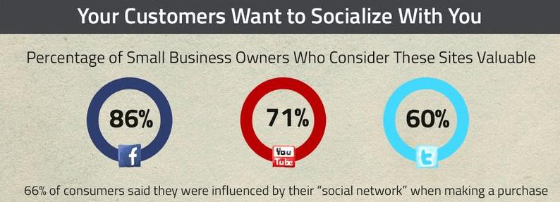 Pourquoi communiquer sur les réseaux sociaux TPE PME