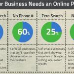 [TPE/PME] Pourquoi être présent sur Internet et les médias sociaux est-il vital ?