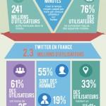 Twitter: portrait-robot de l'utilisateur type en France