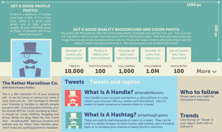 Comment Tweeter - Twitter pour les TPE PME