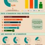 E-Commerce en France: 7 visiteurs sur 10 abandonnent leur panier