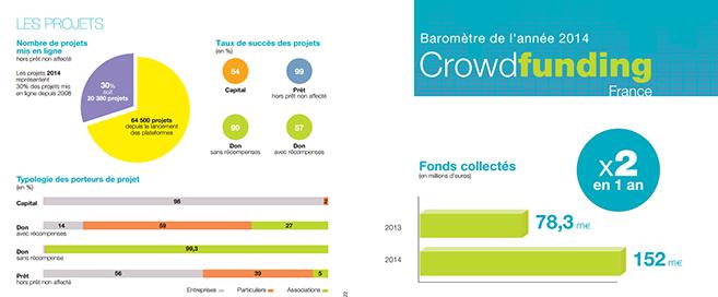 Crowdfunding, 2 fois plus de fonds levées en 2014