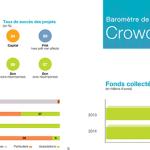 Comment créer et réussir sa campagne de Crowdfunding