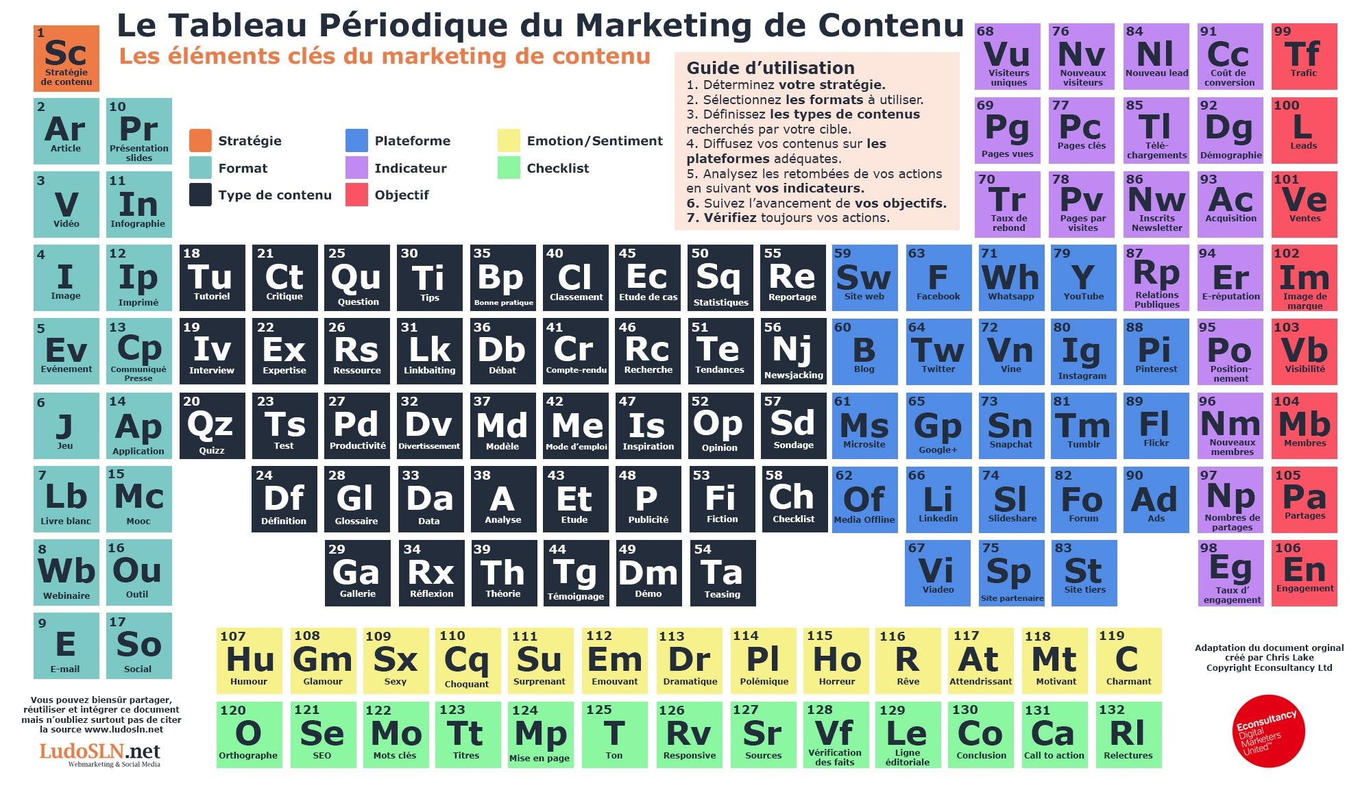Le tableau p riodique du marketing de contenu sln web - Table des elements periodiques ...