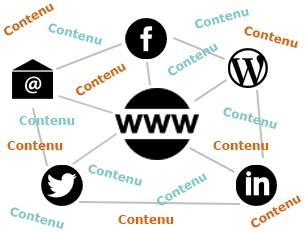 L'écosystème de la communication, le contenu élément central
