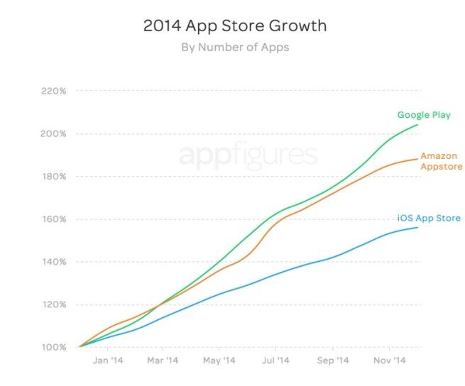 Le marché des applications mobiles en pleine croissance