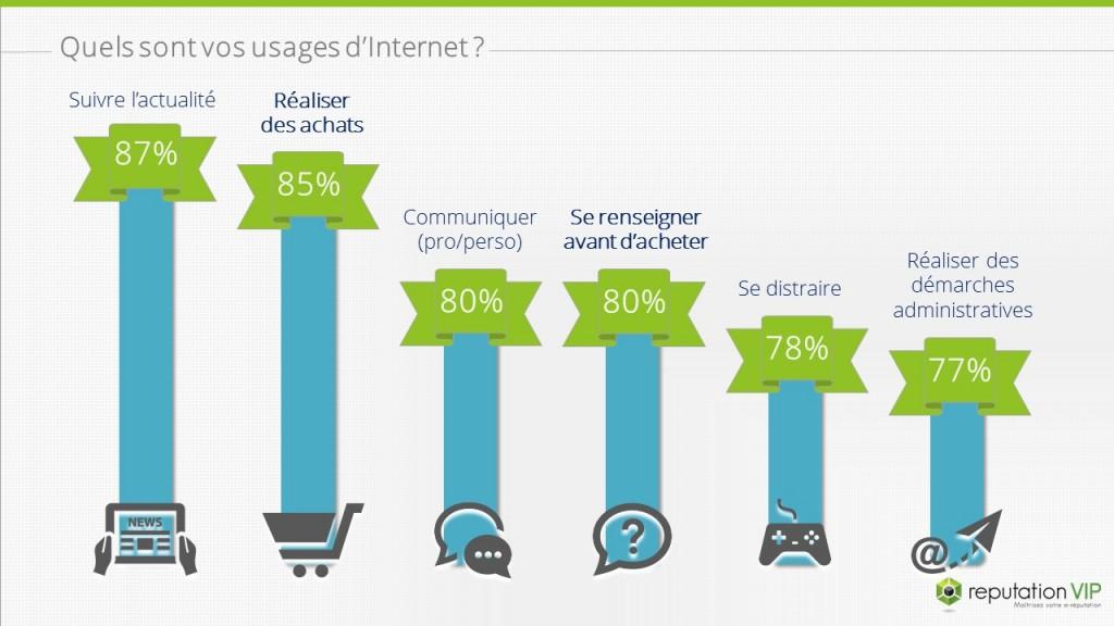 Internet - Quels usages pour les français