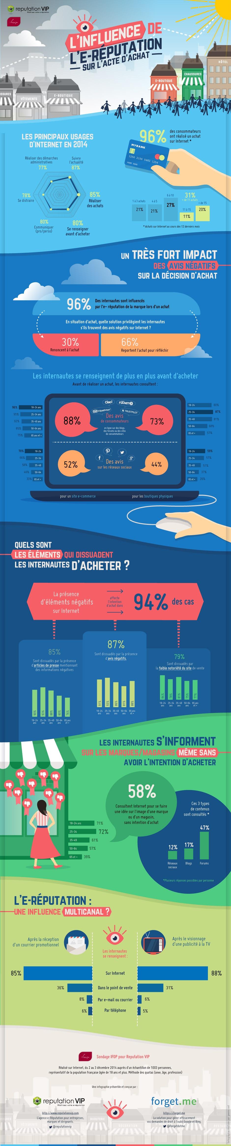Pour aller plus loin, infographie e-reputation