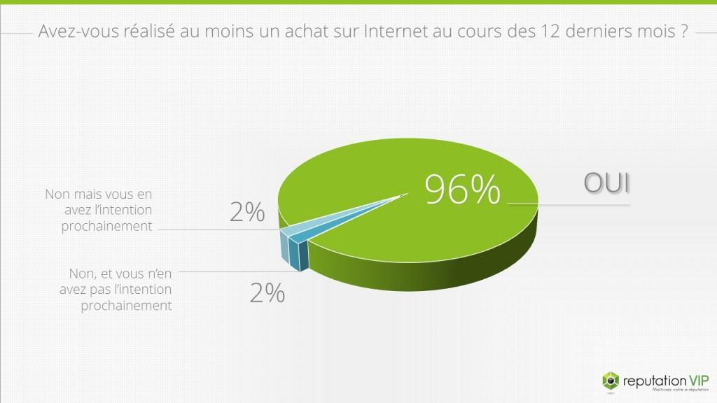 Les consommateurs français sur internet