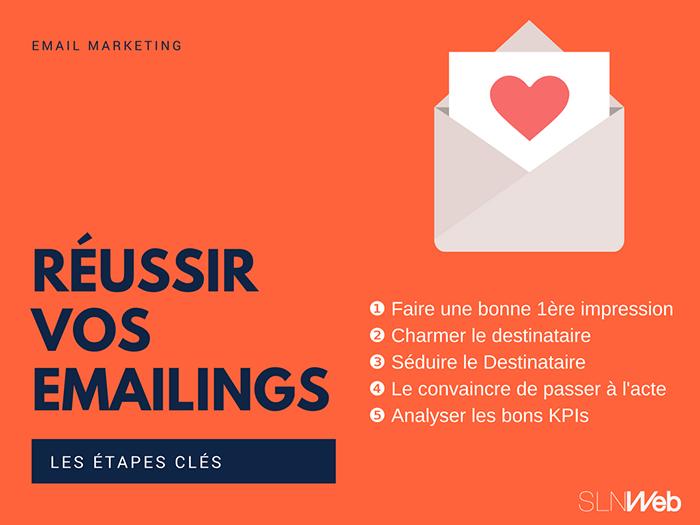 Les 5 étapes pour créer un Emailing parfait