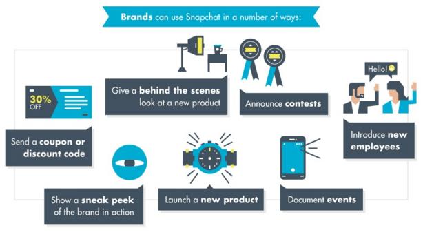 Pourquoi les marques doivent-elles utiliser Snapchat