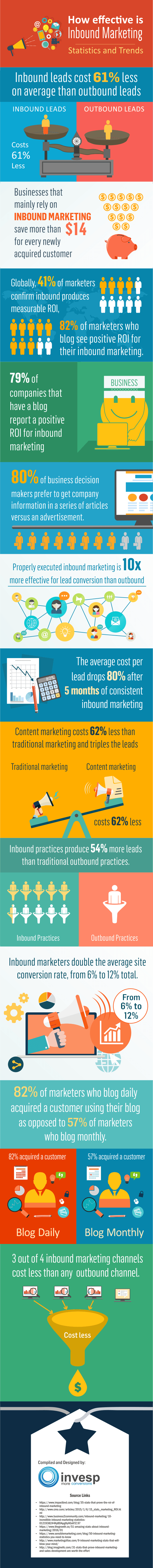 pourquoi inbound marketing - les avantages de l'Inbound Marketing