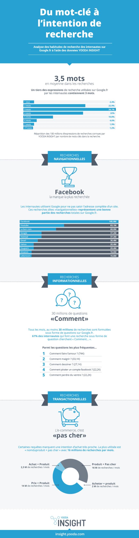 comment vos clients utilisent ils google - infographie