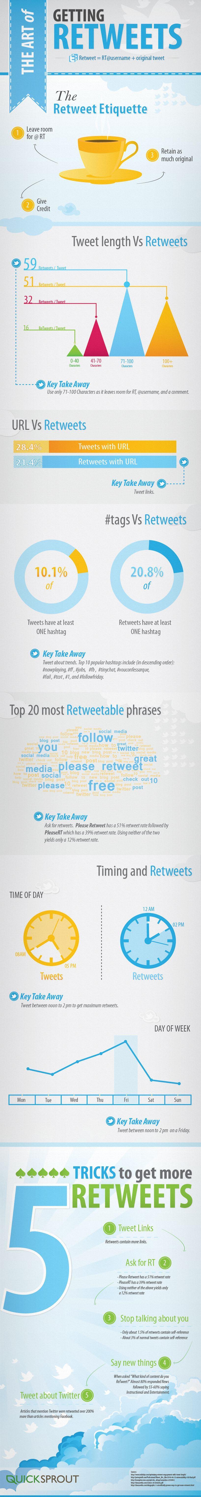 Comment avoir plus de RT sur Twitter