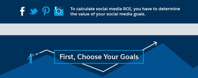 déterminer objectifs communication réseaux sociaux