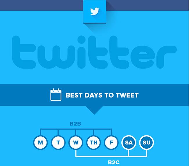 les meilleurs moments pour publier sur twitter