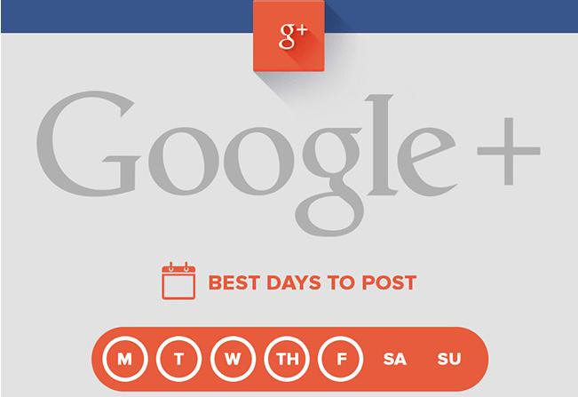 les meilleurs moments pour publier sur Google plus