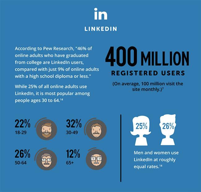 Linkedin en chiffres