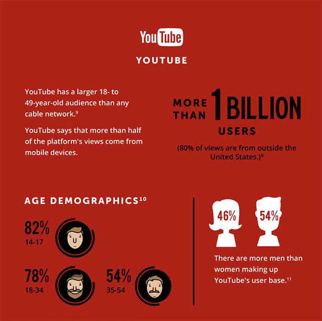 YouTube en chiffres