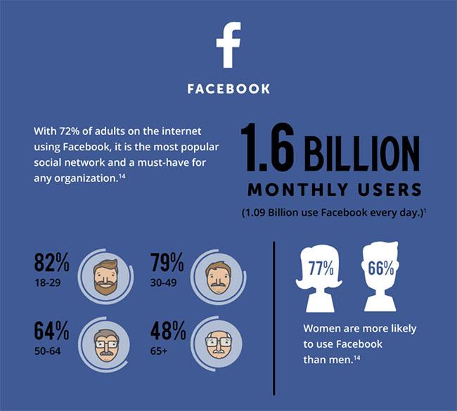 facebook en chiffres clés
