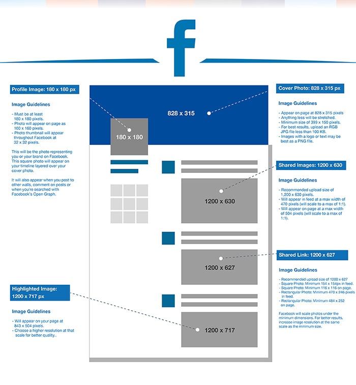 quelle est la taille des images sur facebook