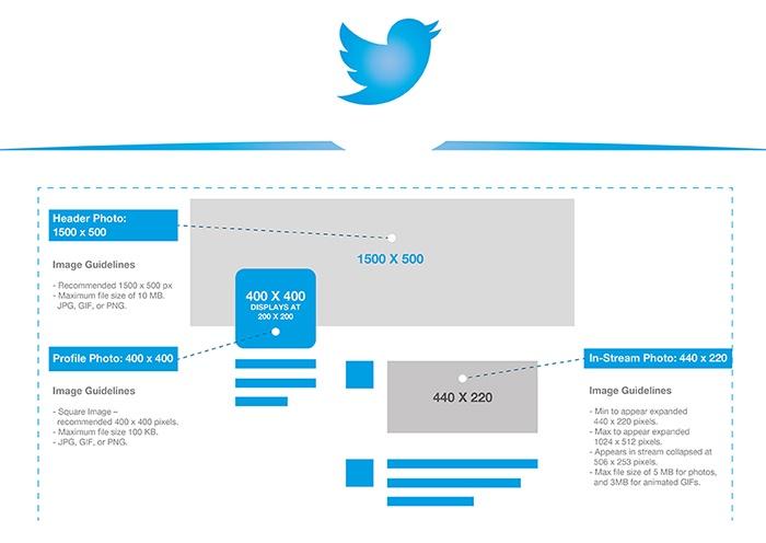 quelle est la taille des images sur twitter