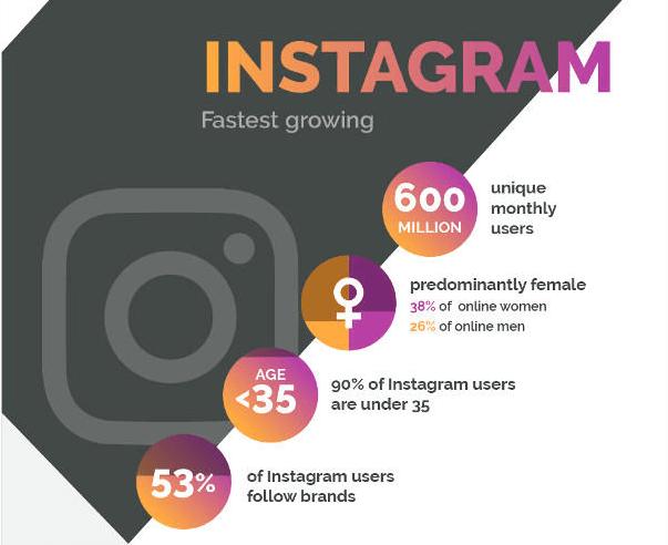 Instagram en chiffres