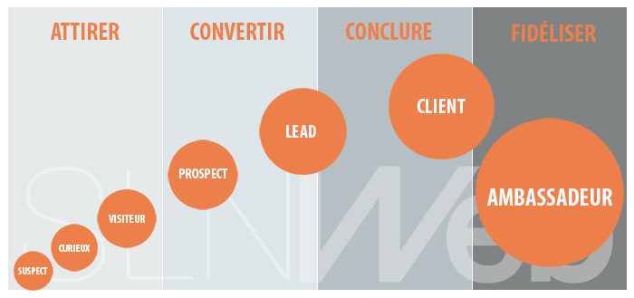 SLN Web - Agence inbound marketing - notre methode en 4 etapes