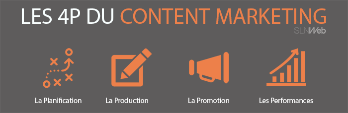 Le content marketing c'est quoi