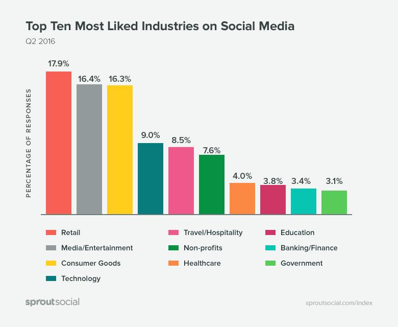 comment attirer plus de fans sur les réseaux sociaux