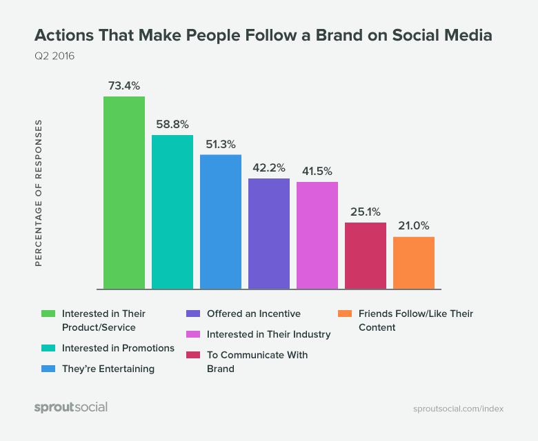 pourquoi les internautes suivent une marque sur les reseaux sociaux