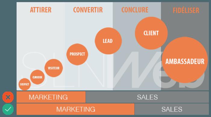 aligner marketing et ventes : un enjeu crucial