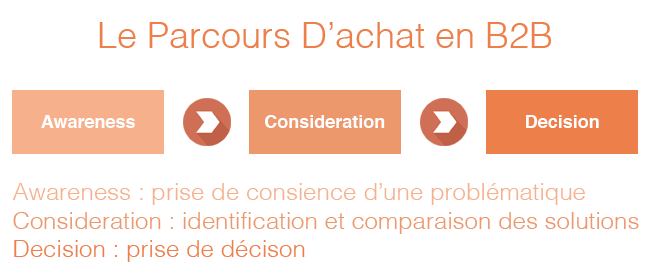 buyer journey : comment attirer des clients avec Inbound Marketing