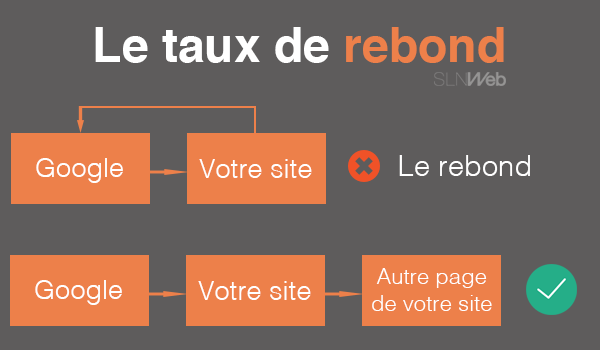 referencer site internet sur google - le taux de rebond