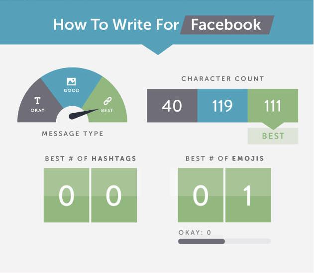 comment écrire la publication parfaite sur Facebook